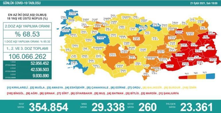 İKİNCİ DOZDA  KIRMIZIDAYIZ!!!